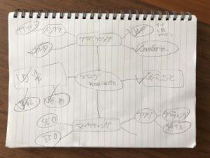 マインドマップ作成下手でもできた図